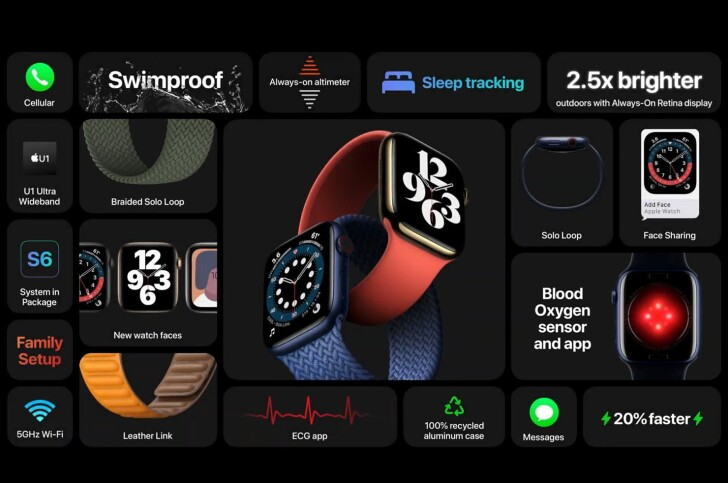 Apple Watch S6 支援 2.4GHz 及 5GHz 雙頻高速 Wi-Fi 網路 | iPhone News 愛瘋了